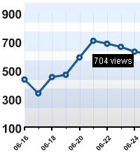 Peak views at June21st